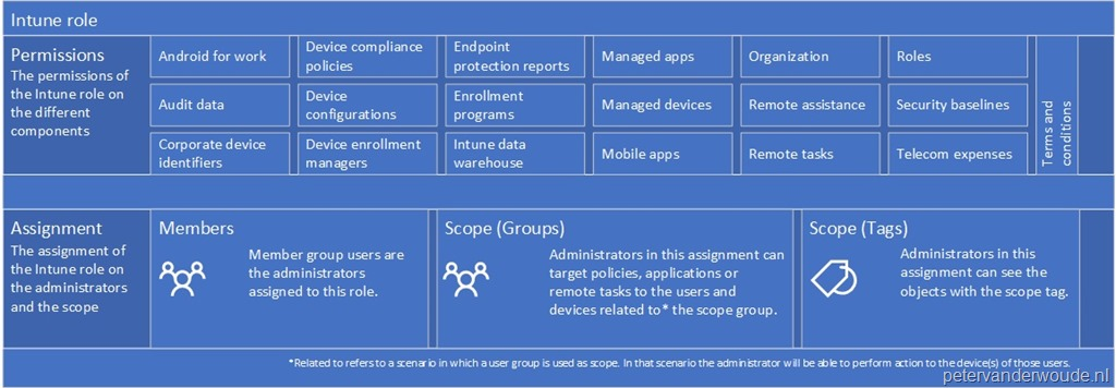 Intune role-based administration control and devices – More