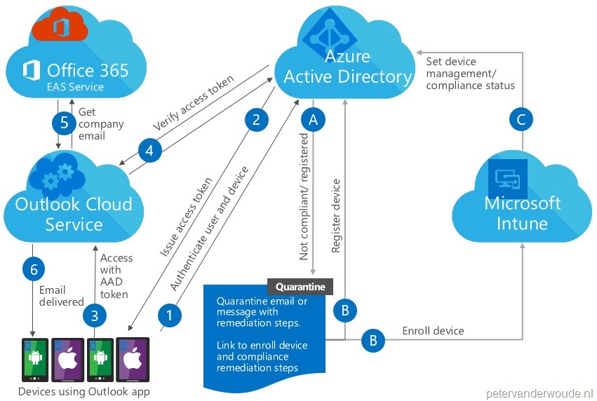 The conditional access flow of the Outlook app for iOS and