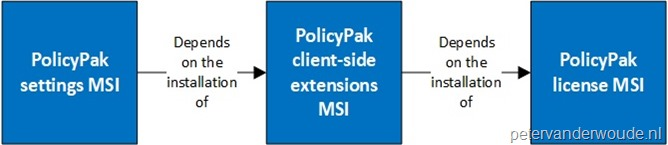 PolicyPak-dependency-overview
