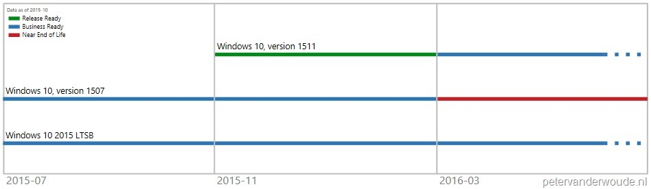 Many reasons to look at ConfigMgr 1511 – More than just