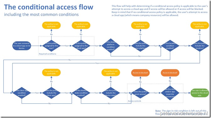 TheConditionalAccessFlow