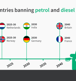 many countries have embraced the ev revolution by announcing firm dates from which the sale of petrol and diesel cars will be banned these include  [ 1404 x 763 Pixel ]