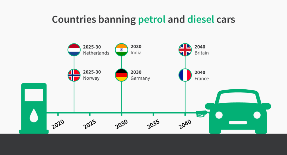 medium resolution of many countries have embraced the ev revolution by announcing firm dates from which the sale of petrol and diesel cars will be banned these include