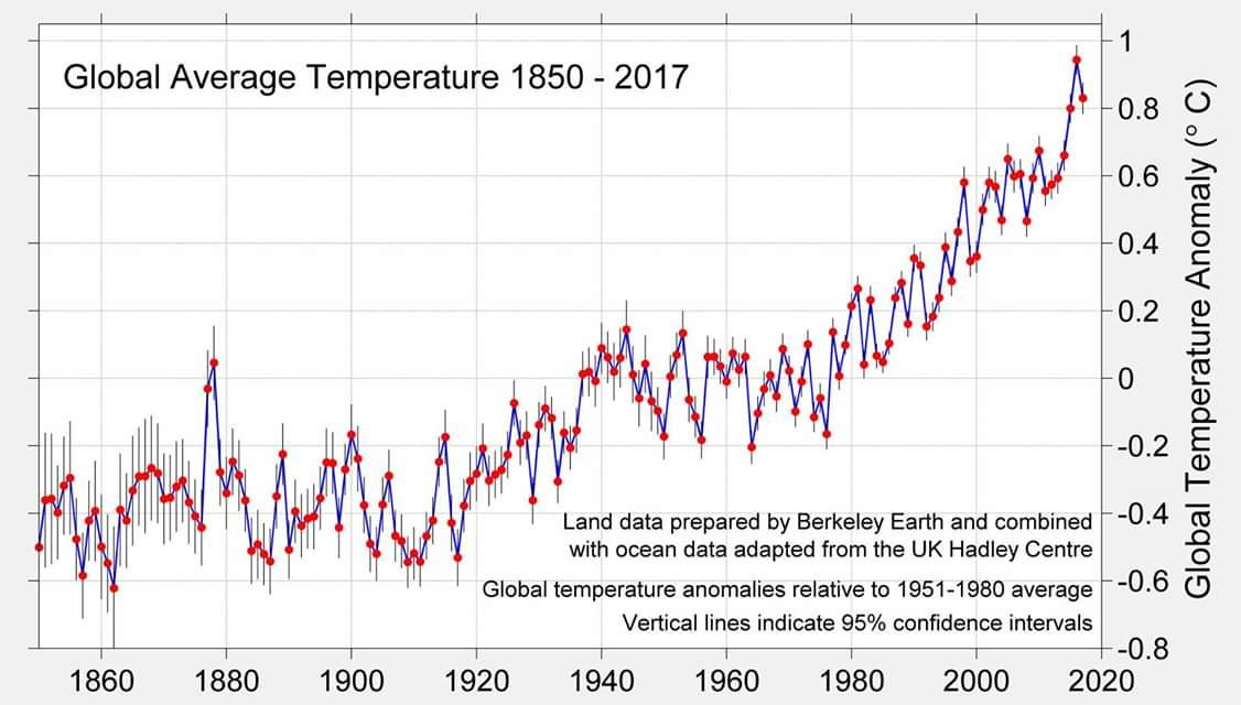 Cambiamenti climatici: ne parla il Circolo Legambiente Nicà