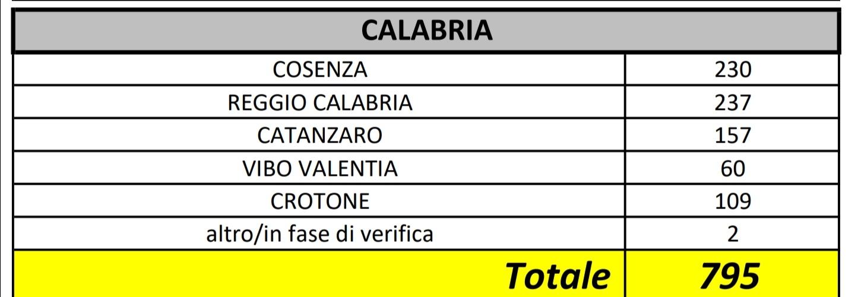 In totale i casi positivi al Coronavirus in Calabria sono saliti a 795