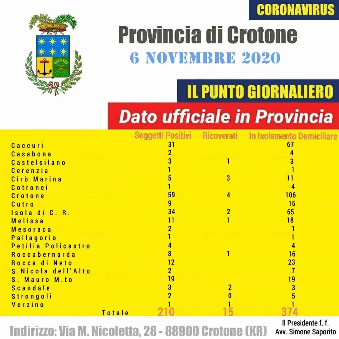 Coronavirus: Continuano a salire i casi nella provincia di Crotone