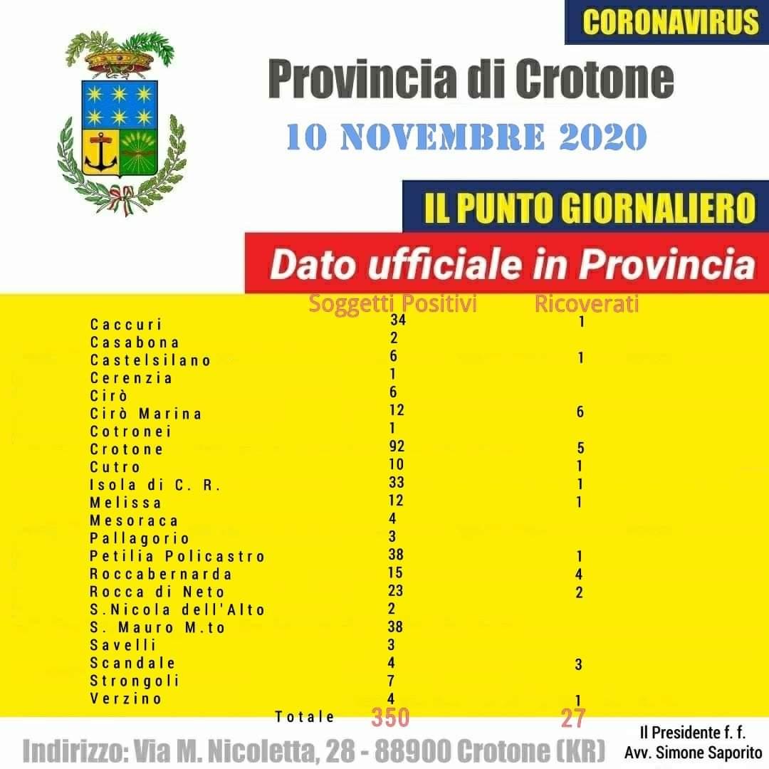 Coronavirus: 38 i casi positivi a Petilia