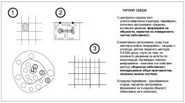 Анализ на типовете жилищна среда