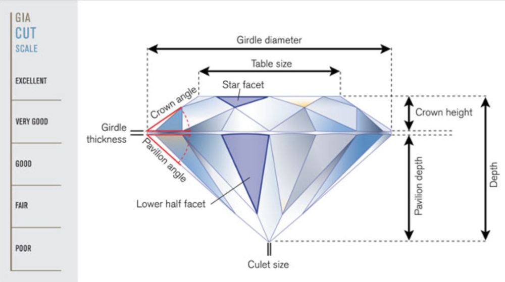 medium resolution of 58 facets round cut diamond illustration by gia copy rights gia
