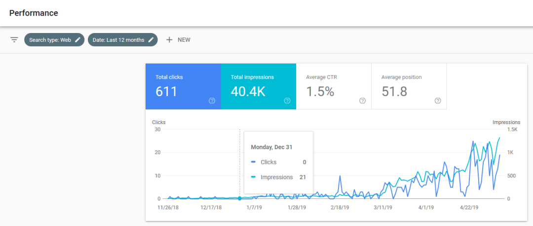 google search console graph