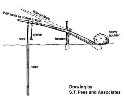 Oil Pump Jack Diagram Water Well Drilling Diagram wiring