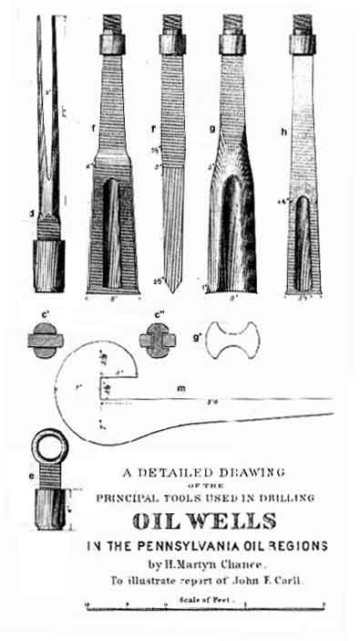 Down Hole Tools, 1880