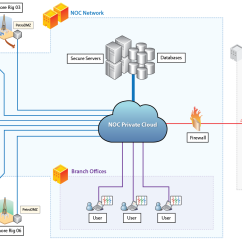 Data Flow Diagram For Supermarket System Online Ups Block Private Cloud Services
