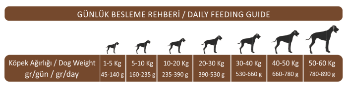 daily feeding guide king plus adult dog food