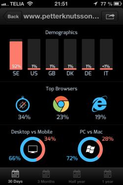 Analytiks ger dig koll på Google Analytics när du är på språng
