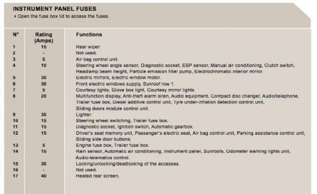 Peugeot 206 Fuse Box Fault - Wiring Diagrams List