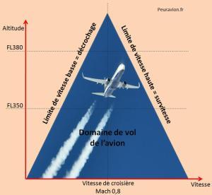 Illustration du coffin corner : plus on vole haut, plus le domaine de vol se réduit