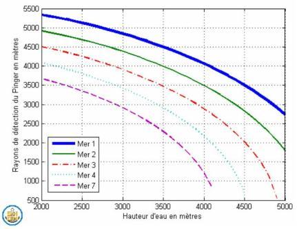 Ce graphique représente les distances de détection possibles d'une boite noire en fonction de la profondeur et du niveau de la mer. Données SHOM.