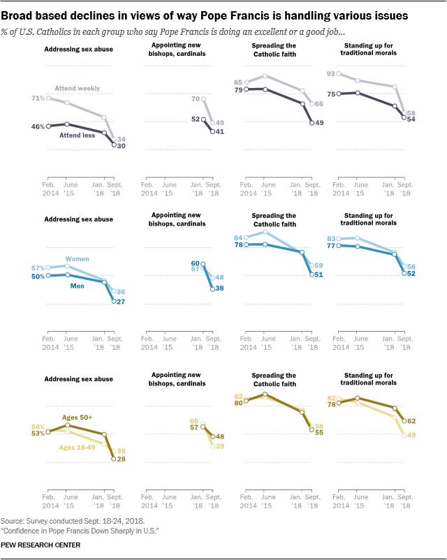 Broad based declines in views of way Pope Francis is handling various issues