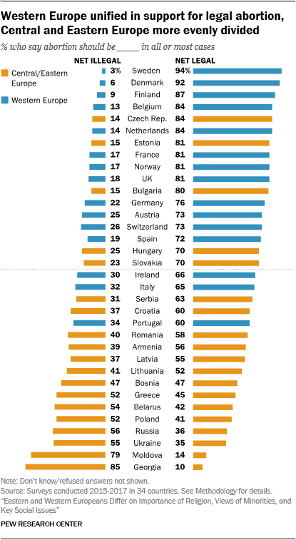 Western Europe unified in support for legal abortion, Central and Eastern Europe more evenly divided