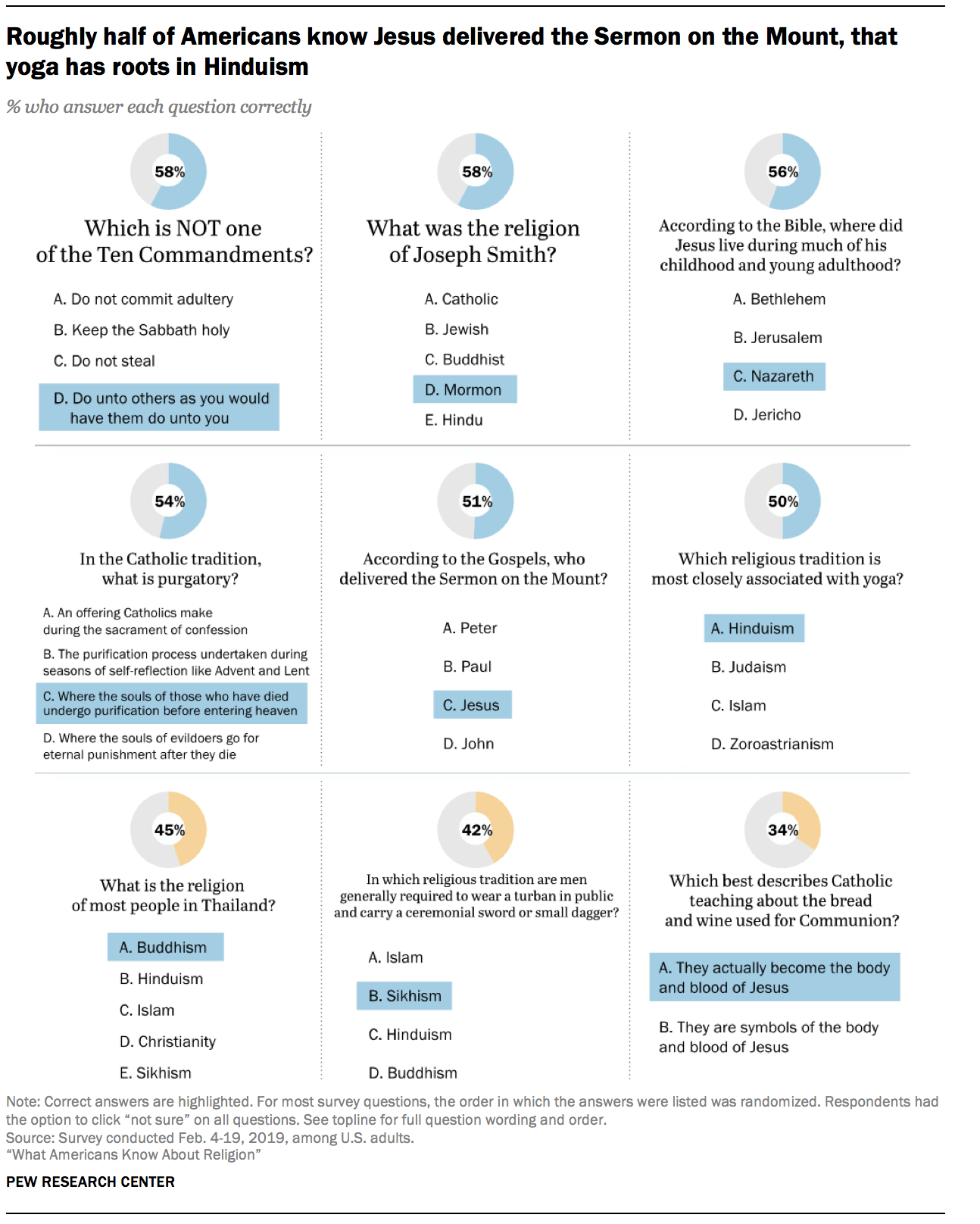 U S Religious Knowledge Survey
