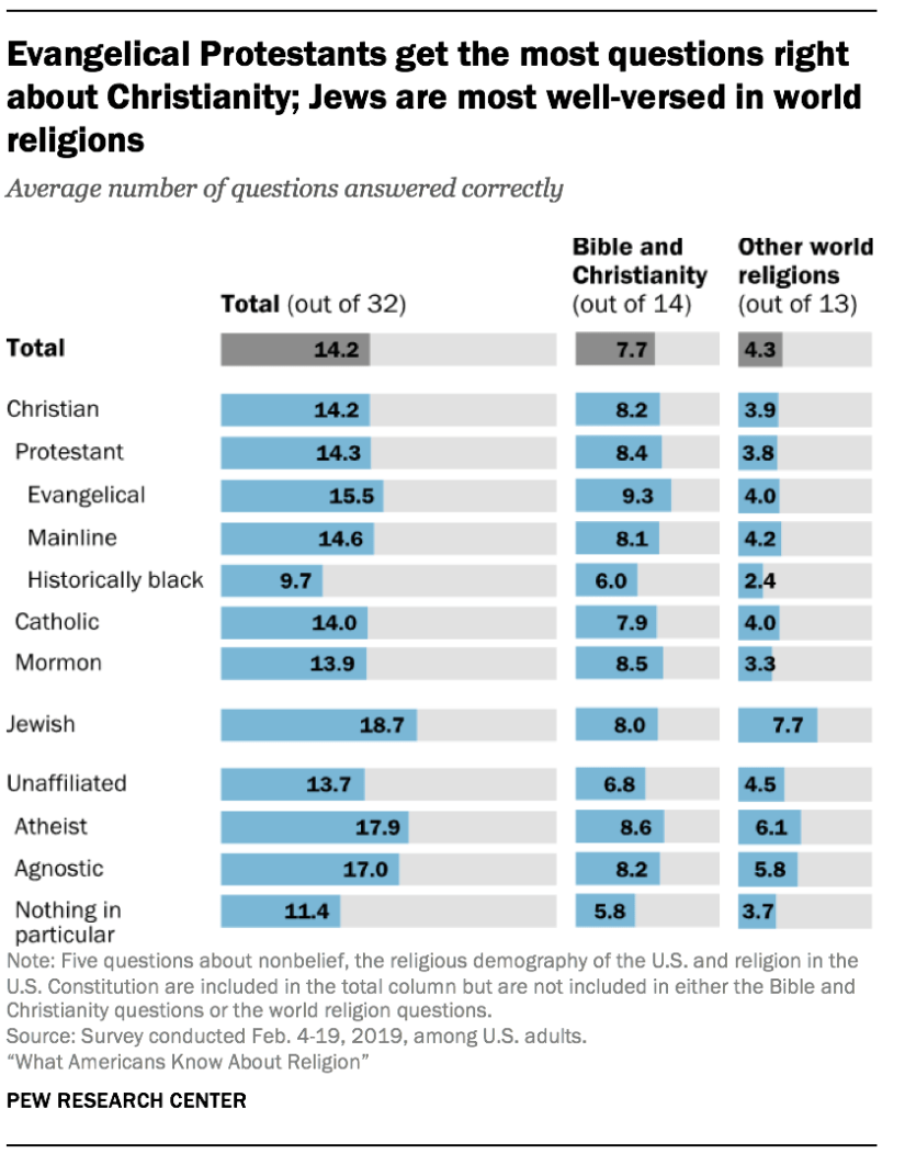 Evangelical Protestants get the most questions right about Christianity; Jews are most well-versed in world religions