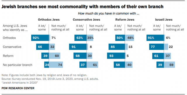 Jewish branches see most commonality with members of their own branch