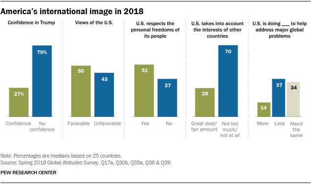 Chart showing America's international image in 2018