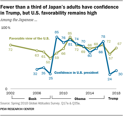 Line chart showing that fewer than a third of Japan's adults have confidence in Trump, but U.S. favorability remains high.