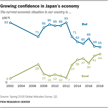 Line chart showing that their is growing confidence in Japan's economy.