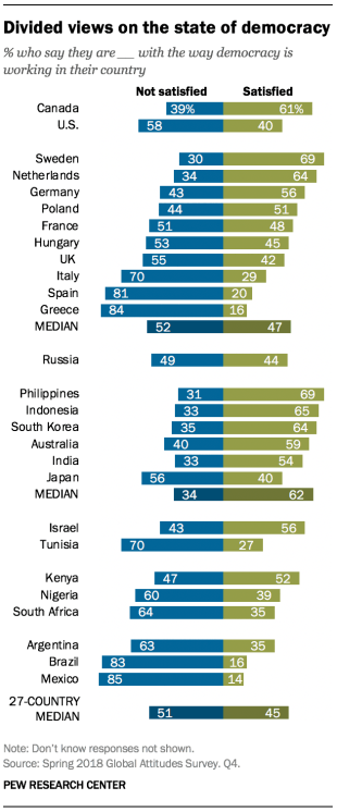 Chart showing that there are divided views on the state of democracy across the 27 countries that were surveyed.