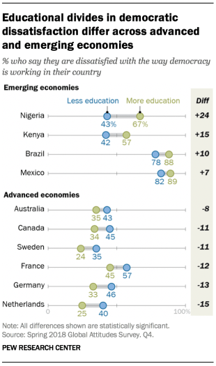Chart showing that educational divides in democratic dissatisfaction differ across advanced and emerging economies.