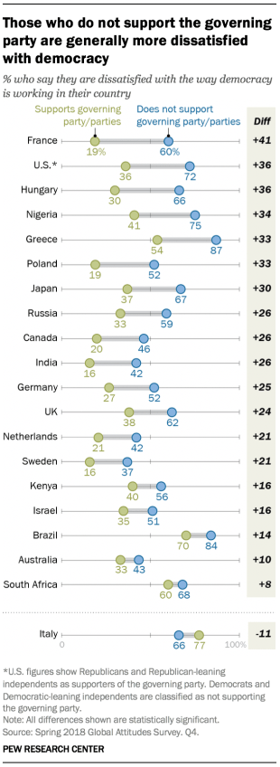 Chart showing that those who do not support the governing party are generally more dissatisfied with democracy in the 27 countries that were included in the survey.