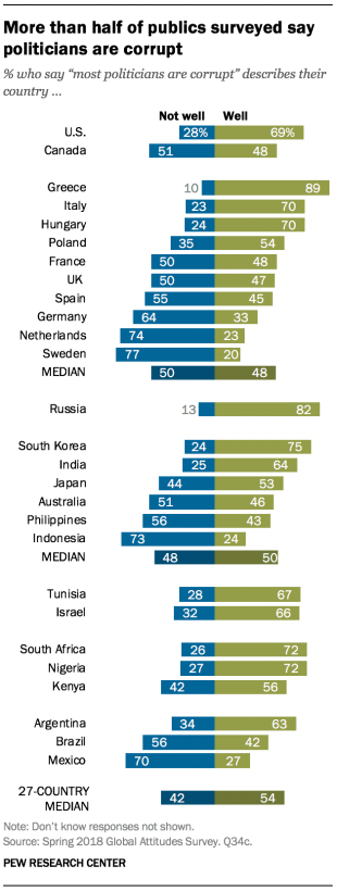 Chart showing that more than half of publics surveyed say politicians are corrupt.