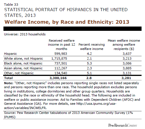 Welfare income by race and ethnicity also pew research center rh pewhispanic