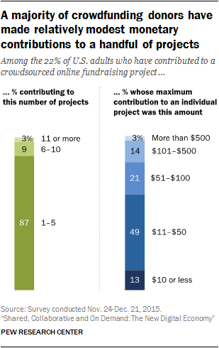 A majority of crowdfunding donors have made relatively modest monetary contributions to a handful of projects | Pew Research Center