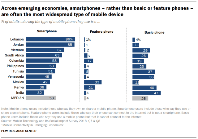 Across emerging economies, smartphones – rather than basic or feature phones – are often the most widespread type of mobile device