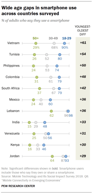 Wide age gaps in smartphone use across countries surveyed