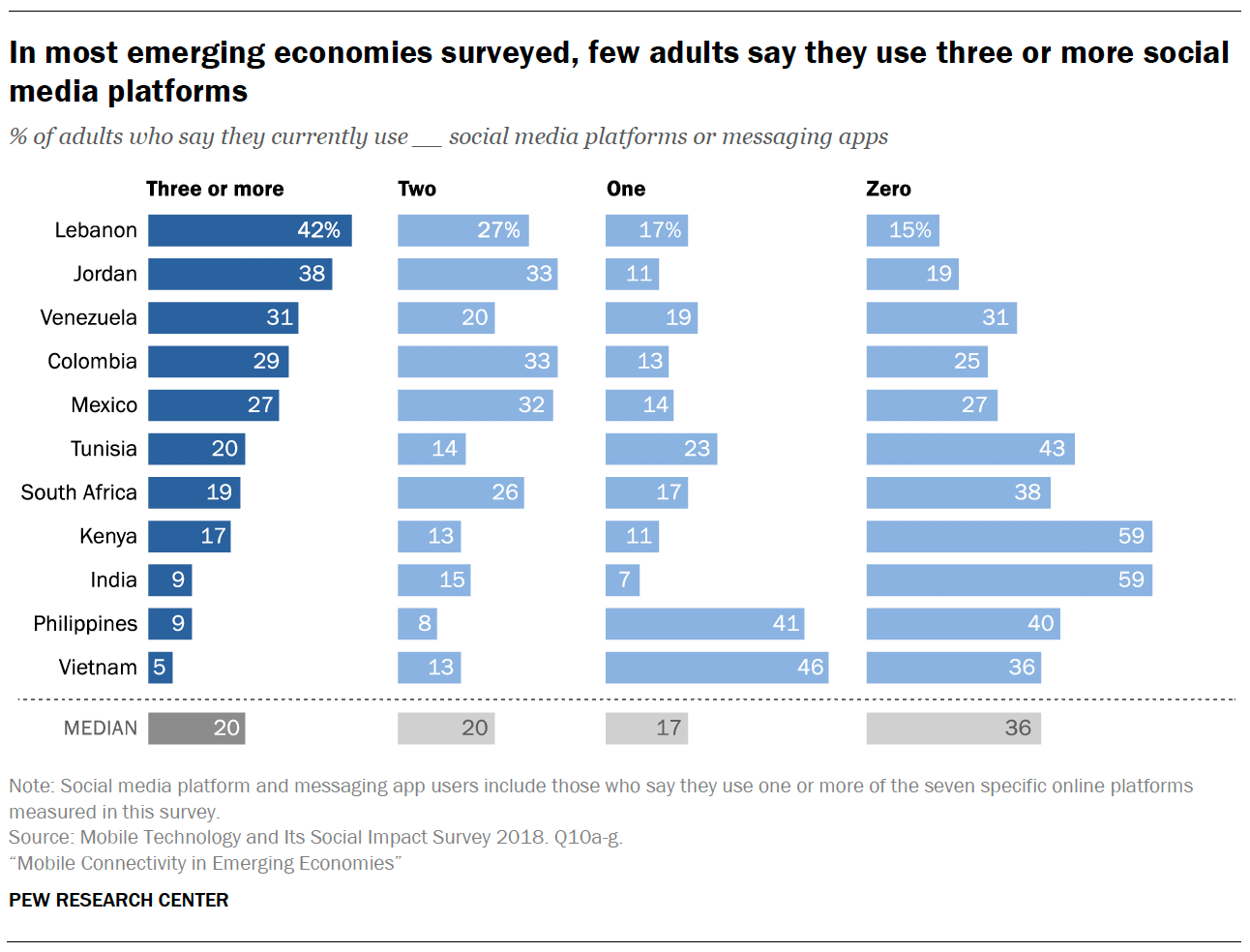In Most Emerging Economies Surveyed Few Adults Say They Use Three Or More Social Media