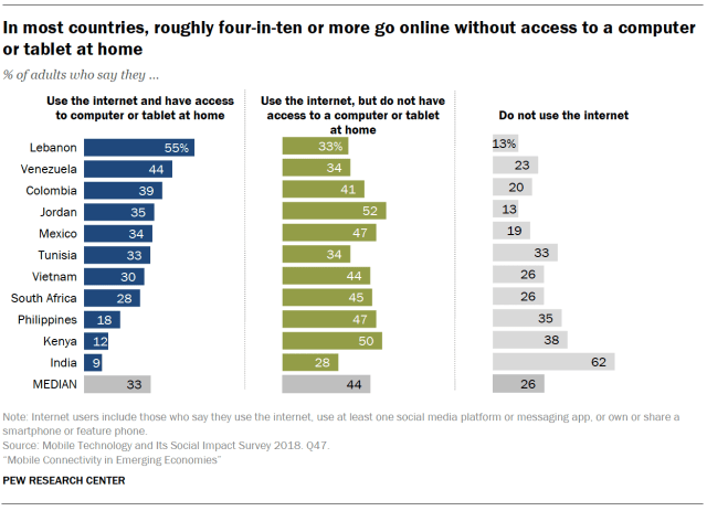 In most countries, roughly four-in-ten or more go online without access to a computer or tablet at home