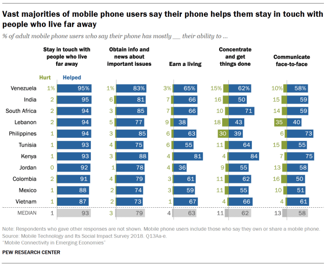 Vast majorities of mobile phone users say their phone helps them stay in touch with people who live far away