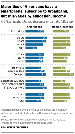 A chart showing Majorities of Americans have a smartphone, subscribe to broadband, but this varies by education, income