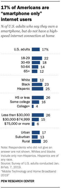 """A chart showing 17% of Americans are """"smartphone only"""" internet users"""