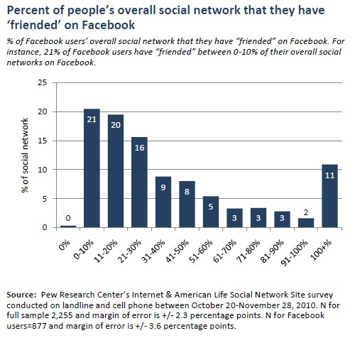 er diagram for social networking site how to draw a car wiring part 3 users have more friends and percent of people s overall network that they friended on facebook