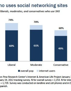 Chart also main findings pew research center rh pewinternet