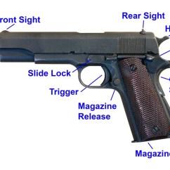 Basic Gun Diagram Amp Wiring How To Shoot A Handgun Pistol Pew Tactical 1911 Of Parts