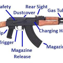 Ak 47 Receiver Parts Diagram Led Wiring Calculator Best Complete Buyer S Guide 2019 Pew Tactical Wasr 10