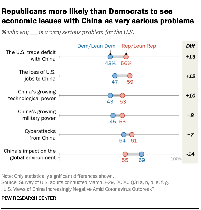 A chart showing Republicans more likely than Democrats to see economic issues with China as very serious problems