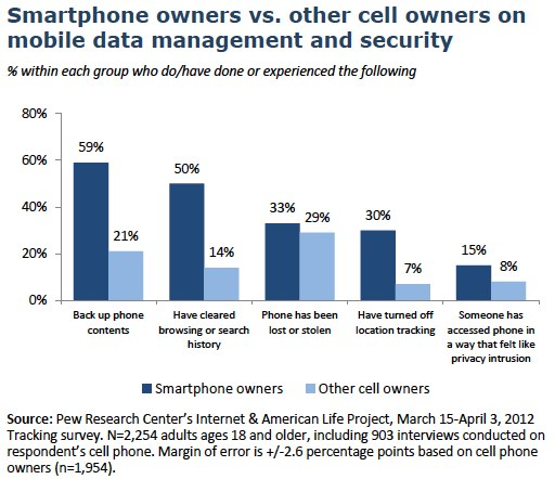 Privacy and Data Management on Mobile Devices | Pew Research Center