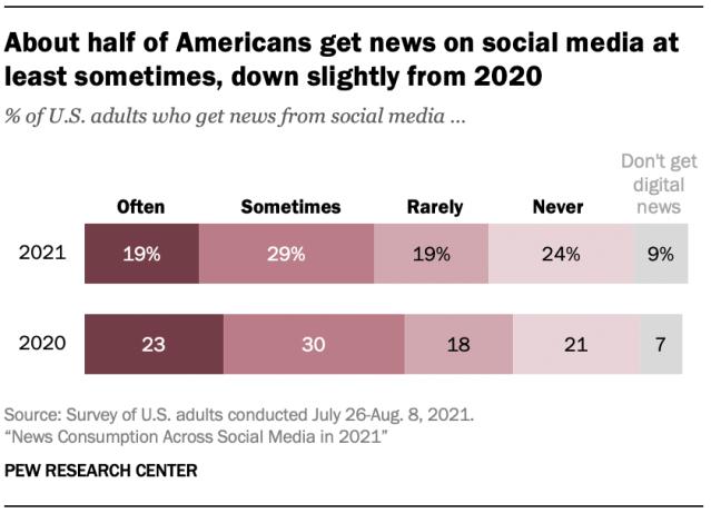 Environ la moitié des Américains s'informent dans les médias sociaux, une légère baisse par rapport à 2020